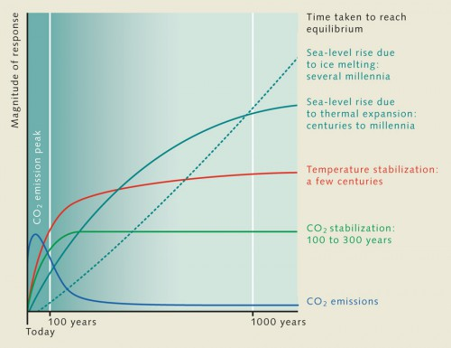 1.4 > Even if it is possible to significantly reduce the emission of greenhouse gases, and CO₂ in particular, by the end of this century, the impact will still be extensive. CO₂ has a long life and remains in the atmosphere for many centuries. Because of this, the temperature on the Earth will continue to rise by a few tenths of a degree for a century or longer. Because heat penetrates very slowly into the ocean depths, the water also expands slowly and sea level will continue to rise gradually over a long period of time. Melting of the large continental ice sheets in the Antarctic and Greenland is also a very gradual process. Melt water from these will flow into the ocean for centuries or even millennia, causing sea level to continue to rise. The figure illustrates the principle of stabilization at arbitrary levels of CO₂ between 450 and 1000 parts per million (ppm), and therefore does not show any units on the response axis ©maribus (after IPCC, 2001)