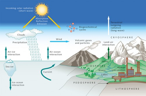 1.2 > The climate system, its subsystems and relevant processes and interactions.  ©maribus