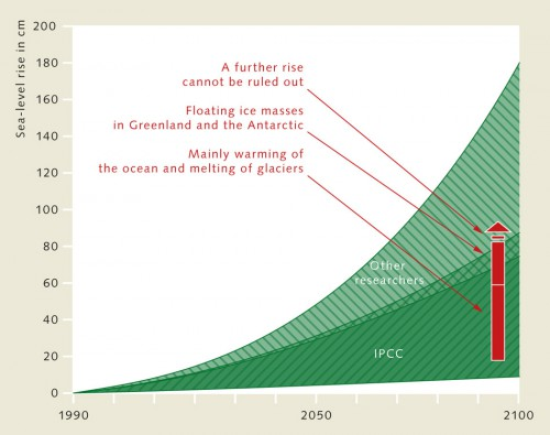 3.4 > Sea level will rise significantly by the end of this century, although the precise extent to which it will rise is unclear. The Intergovernmental Panel on Climate Change (IPCC) forecasts a rise of up to 1 metre during this century (dark green shading above). Other researchers consider that a rise of as much as 180 cm is possible (light green shading above). As there are numerous studies and scenarios to back up both these projections, the findings and figures cover a broad range. There will certainly be feedback effects between the melting of the glaciers and the expansion of water due to global warming. Record rates of sea-level rise are predicted in the event of more rapid melting of the Antarctic and Greenland ice sheets. © maribus (after Vermeer and Rahmstorf, 2009; IPCC 2007, Church et al., 2008)