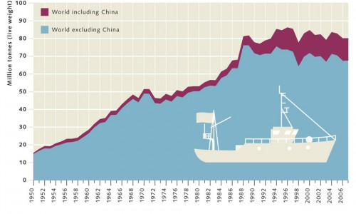6.4 > World marine capture fisheries production since 1950 ©maribus (after FAO)