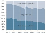 6.8 > The use intensity of commercially relevant fish stocks has increased significantly worldwide. ©maribus (after Quaas, FAO Fishstat)