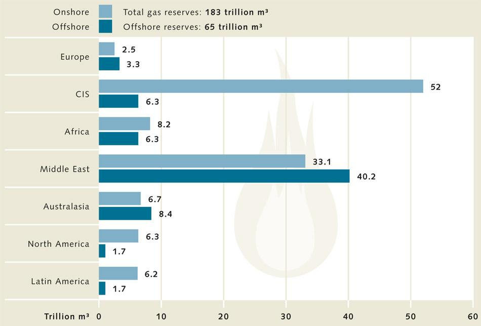 Natural gas deutsch