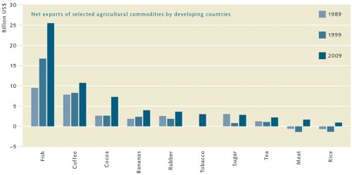 2.6 > For many developing countries, fish exports are more important than the coffee and cocoa trade. © after FAO (2012)