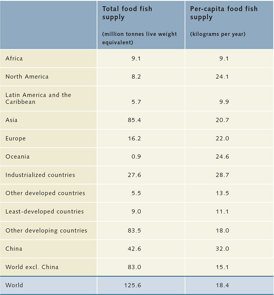 Fish as food world ocean review for How many fish are in the world