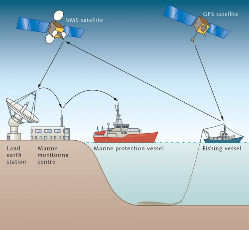 "3.28 > Nowadays, fishing vessels must be equipped with electronic devices, or ""blue boxes"", which form part of the satellite-based vessel monitoring system (VMS). The blue box regularly sends data about the location of the vessel to the fisheries monitoring centre (FMC). Vessels are also equipped with GPS transmitters which track the ship's speed and position. © maribus"