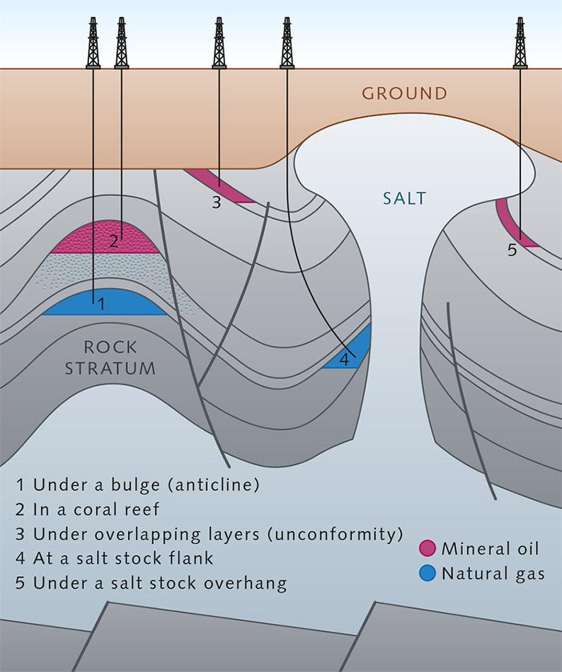 Natural Underground Water Reservoir