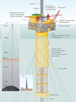 fig. 1.21 > Floating platforms like this spar buoy in the Gulf of Mexico are employed today for producing oil from especially great depths. To reach the reserves it is necessary to overcome not only the water depths, but also to drill almost equally deep into the sea floor, as shown in this example. To illustrate the scale, Burj Khalifa in Dubai, the highest building in the world, is shown in the figure. © after Bryan Christie Design