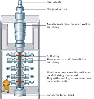 A blowout preventer is a tower-like structure which acts as a large plug. Fitted with shut-off valves and shear rams, its purpose is to seal off wells on the sea floor. The Deepwater Horizon disaster occurred partly because the BOP technology failed. © after The Times Picayune