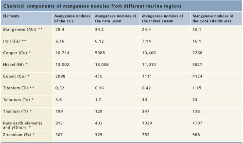 fig. 2.15 > Chemical analyses reveal that manganese nodules from different marine regions vary significantly in their metal contents. *  Grams per tonne,** Percentage by weight © Hein & Petersen