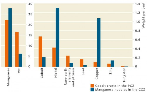 fig. 2.18 > Manganese nodules and cobalt crusts contain primarily manganese and iron. Because iron is plentiful in land deposits, it is not a key factor in marine mining. For the other elements making up lower weight per cents of the deposits, however, there are great differences to occurrences on land. In the manganese nodules nickel and copper predominate, while in cobalt crusts cobalt, nickel and rare earth elements are more significant. © after Hein