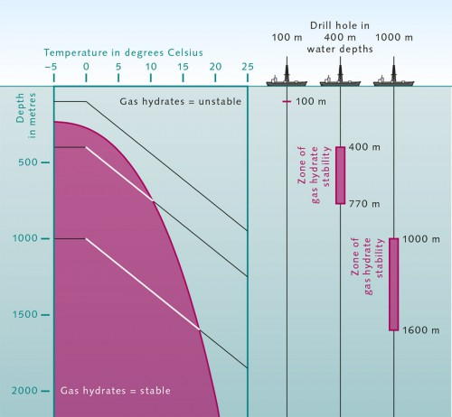 fig. 3.3 > Gas hydrates occur where abundant biomass sinks to the bottom in areas of low temperature and high pressure – particularly on continental slopes. The higher the water temperature is, the greater the depths and pressures necessary for the formation of hydrates. At very great depths, due to the Earth's geothermal energy, the temperature within the sea floor is too high for the formation of methane hydrate. © Geomar