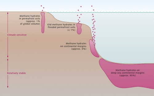 fig. 3.17 >  Deposits of methane hydrates are found in different settings around the world. The effects of climate change and global warming are not the same for each setting. Most methane hydrates are buried beneath the deep ocean, where they are largely protected from dissociation. © after Ruppel