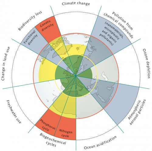 fig. 2.4: The planetary boundaries model makes it clear how excessively humankind is overusing resources. The different colours indicate the status of the individual environmental dimensions. © after Stockholm Resilience Centre