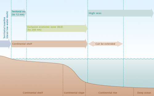 fig. 3.2: The United Nations Convention on the Law of the Sea (UNCLOS) partitions the ocean into different legal zones. Within this framework, the sovereignty of a state diminishes as distance from the coast increases. Adjacent to the inner waters is the territorial sea, which is also known as the 12-nauti-cal-mile zone. Here the coastal state's sovereignty is already curtailed, because ships from all countries are allowed passage through these waters. In the exclusive economic zone (EEZ) which extends up to 200 nautical miles from the coast, a coastal state has the sole right to explore and harvest living and non-living resources. It is thus permitted to exploit petroleum and natural gas, mineral resources or fish stocks. In the continental shelf zone, which is a natural extension of the mainland and can extend beyond the exclusive economic zone, it may explore and harvest resources on the sea floor. Adjacent to the exclusive economic zone is the area of the high seas. © after Proelß