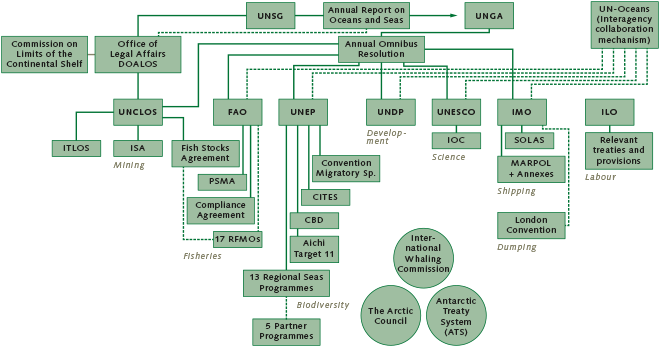 "fig. 3.8: At the level of the United Nations alone, many organizations are wholly or partially involved with aspects of the ocean. Solid lines indicate direct dependencies between bodies and international agreements. Dashed lines indicate functional links. Intergovernmental organizations that do not directly form part of the UN system (such as the International Whaling Commission) are shown separately. ""Aichi Target 11"" refers to the goal adopted at the biodiversity conference in Aichi, Japan, of assigning protected status to 10 per cent of marine areas by the year 2020. © Global Ocean Commission"