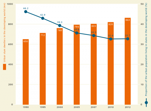 fig. 4.1: Modest progress has been achieved on reducing the number of slum dwellers worldwide. Although the proportion of the urban population liv-ing in slums declined from 46.2 per cent in 1990 to 32.7 per cent in 2012, the absolute number of slum dwellers increased over the same period, from 650 million to 863 million, as a result of population growth.  © UN