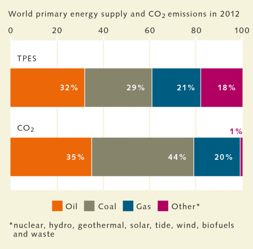 fig. 4.12:  Compared with other fossil fuels, the burning of coal releases particularly large amounts of carbon dioxide. Although more oil than coal is burned worldwide, it emits less carbon dioxide. Renewable energy technologies such as photovoltaics, hydro and wind power, but also nuclear power plants produce next to no carbon dioxide emissions during their operation. The above figures do not take into account energy consumption and carbon dioxide emissions from uranium mining, the manufacture of wind turbines and photovoltaic systems and the construction of hydropower plants. © IEA