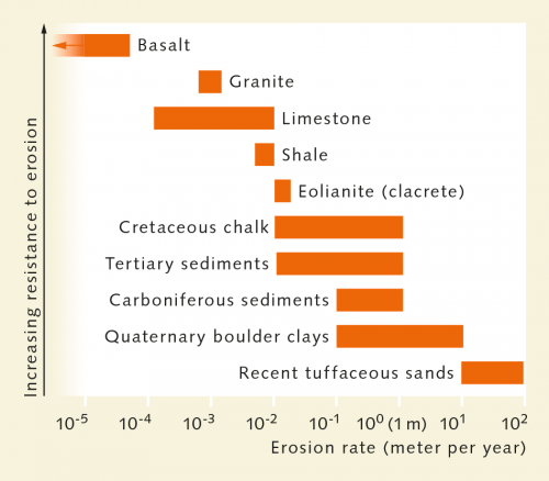 fig. 1.23: Depending on the material making up the coasts, they can be eroded slowly or more rapidly. Some can be depleted by several metres in a single year. © Flemming