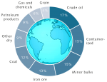 fig. 2.23: The most important goods transported by ship are crude oil, containerized goods and minor bulk goods like steel, cement or sugar. © UNCTAD