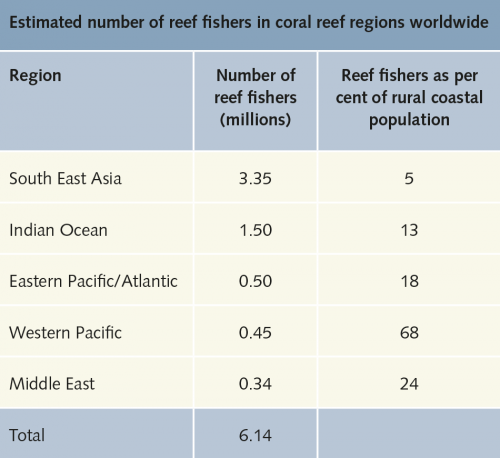 fig. 2.38: South East Asia, and especially Indonesia, has particularly high numbers of reef fishers. However, as a ratio of reef fishers to rural coastal population, Western Pacific island nations have the highest percentage, as these islands offer scarcely any other livelihood options. © Teh et al.