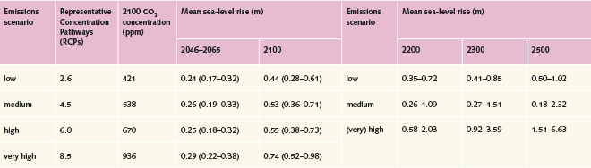 fig. 3.4:  For the period to 2100, the IPCC develops scenarios differing by their projected atmospheric CO₂ concentrations, which in turn depend on global population growth and associated energy consumption, among other factors. The highest sea-level rise is expected for the RCP8.5 scenario with the highest atmospheric CO₂ concentration. It is very difficult at present to predict post-2100 developments of the global population, energy consumption and other parameters. For the period after 2100, the IPCC therefore does not use the four nuanced RCP scenarios but three emissions scenarios. The high emissions scenario is however comparable to the RCP8.5 scenario as it is similarly premised on a high level of fossil fuel consumption. The high emissions scenario anticipates sea-level rise of up to 6.63 metres by the year 2500. © Fifth Assessment Report of the Intergovernmental Panel on Climate Change
