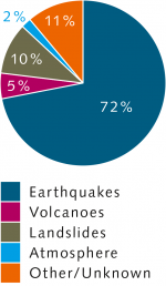 fig. 3.21: Tsunamis can have different causes, but earthquakes are the most important triggers. © National Oceanic and Atmospheric Administration (NOAA)