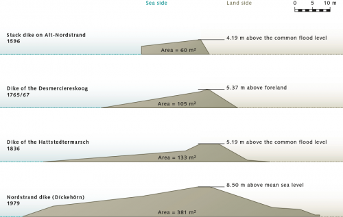 fig. 4.17: Through time, the profile of dikes on the North Sea coast of Schleswig-Holstein changed. There was a trend away from the steep structures to a long and much lower gradient, so that the storm-flood wave energy could gradually run out over a longer distance. © LKN-SH