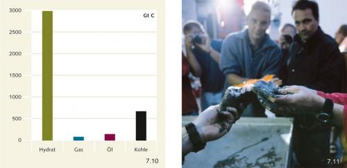 7.10 > Die in Methanhydrat am Meeresboden gespeicherte Menge an Kohlenstoff (C in Gigatonnen) übersteigt die in Gas, Öl und Kohle um ein Vielfaches. ©maribus (nach Energy Outlook 2007; Buffett & Archer, 2004) 7.11 > Auf dem Deck eines Forschungsschiffs entzünden Wissenschaftler Methangas, das aus einem zerfallenden Hydratbrocken entweicht. ©Marc Steinmetz/Visum