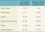 7.1 > Gewinnungskosten von konventionellem Erdöl nach Art und Region nach Schätzung der IEA und des Ölkonzerns Petro-bras (Enhanced Oil Rec.: verbesserte Nutzung alter Ölfelder). ©maribus (nach Bundesanstalt für Geowissenschaften und Rohstoffe, BGR)