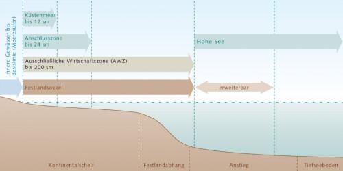 10.2 > Das Seerechtsübereinkommen der Vereinten Nationen teilt das Meer in verschiedene Rechtszonen auf. Die Souveränität eines Staates nimmt dabei mit zunehmender Entfernung von der Küste ab. An die Inneren Gewässer schließt sich die 12-Seemeilen-Zone an. Hier ist die Souveränität des Küstenstaats bereits eingeschränkt, weil es Schiffen aller Länder erlaubt ist, diese Gewässer zu durchfahren. In der 24 Seemeilen weit reichenden Anschlusszone besitzt ein Staat lediglich Kontrollrechte. Er darf hier etwa die Einhaltung von Zollvorschriften überprüfen. In der 200 Seemeilen breiten Ausschließlichen Wirtschaftszone (AWZ) hat ein Küstenstaat das alleinige Recht, lebende und nicht lebende Ressourcen zu explorieren und zu ernten. Im Bereich des Festlandsockels wiederum, der über die AWZ hinausreichen kann, darf er lebende und nicht lebende Ressourcen am und im Meeresgrund explorieren und ernten. ©maribus (nach Proelß)
