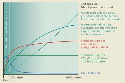 1.4 > Selbst wenn es gelingt, den Ausstoß der Klimagase und insbesondere von CO₂ bis zum Ende dieses Jahrhunderts deutlich zu reduzieren, dürften die Folgen erheblich sein. CO₂ ist langlebig und wird für viele Jahrhunderte in der Atmosphäre bleiben. Damit wird die Temperatur auf der Erde noch für ein Jahrhundert oder länger um wenige Zehntelgrad steigen. Da die Wärme nur langsam bis in die Tiefen des Meeres vordringt, wird sich auch das Wasser nur allmählich ausdehnen und der Meeresspiegel über lange Zeit langsam weiter steigen. Auch das Abschmelzen der großen Inlandeismassen in der Antarktis oder in Grönland ist träge. Über Jahrhunderte oder gar Jahrtausende wird dort Schmelzwasser ins Meer fließen und zum Meeresspiegelanstieg beitragen. Die Abbildung ist eine prinzipielle Veranschaulichung für eine Stabilisierung auf beliebigen Niveaus zwischen 450 und 1000 parts per million (ppm) und trägt daher keine Einheiten auf der Auswirkungsachse. ©maribus (nach IPCC, 2001)