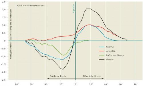 1.12 > Die Ozeane tragen unterschiedlich stark zum globalen Wärmetransport bei. Nur der Atlantik transportiert auf der Südhalbkugel Wärme nach Norden (positive Werte). Der Äquator liegt bei 0 Grad. Sowohl der Atlantik als auch der Pazifik tragen jeweils etwa 1 Petawatt Wärme bis 20 Grad nördlicher Breite. Weiter nördlich überwiegt der Anteil des Atlantiks. Der Indische Ozean wiederum beeinflusst den nördlichen Wärmetransport kaum. Abb.1.12: ©maribus (nach Trenberth und Solomon, 1994)