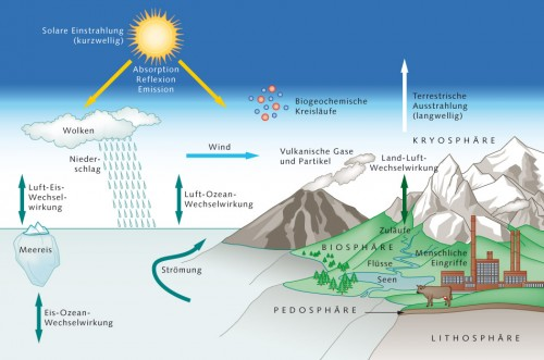 1.2 > Das Klimasystem, seine Teilsysteme und relevante Prozesse und Wechselwirkungen. ©maribus