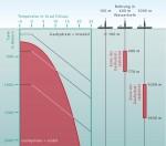 2.19 > Gashydrate kommen dort vor, wo viel Biomasse zu Boden sinkt und zugleich niedrige Temperaturen und hohe Drücke herrschen – insbesondere an den Kontinentalhängen. Je höher die Wassertemperatur ist, desto größere Tiefen und Drücke sind für die Bildung des Hydrats nötig. In sehr großer Tiefe jedoch ist die Temperatur im Meeresboden aufgrund der Erdwärme so hoch, dass sich keine Methanhydrate mehr bilden können. ©maribus (nach IFM-GEOMAR)