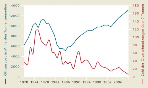 4.18 > Obwohl die über die Ozeane transportierte Ölmenge seit den 1970er Jahren deutlich gestiegen ist, hat die Zahl der durch Tankerunfälle, technische Defekte oder Unachtsamkeit verursachten Ölverschmutzungen im Meer deutlich abgenommen. Der Einbruch des Öltransports in den späten 1970er Jahren ist auf die damalige Wirtschaftskrise zurückzuführen. Berücksichtigt wurden in der Statistik Kontaminierungen mit über 7 Tonnen Öl, da kleinere Verschmutzungen meist nicht ausreichend erfasst werden. Abb. 4.18: ©maribus (nach ITOPF, Fernresearch)