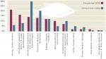 6.5 > Fangmengen und Anlandewerte nach Gruppen von Fischarten. ©maribus (nach FAO Fishstat)