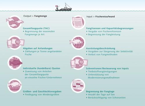 6.13 > Klassische Ansätze im Fischereimanagement können entweder direkt bei den Fangmengen ansetzen oder versuchen, den Fischereiaufwand zu beschränken. Die Kontrolle der Vorgaben ist oftmals mit erheblichen Schwierigkeiten verbunden. ©maribus (nach Quaas)