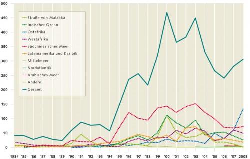 8.8 > Die moderne Freibeuterei:  Nach einer starken  Zunahme der Piraterie zu Beginn des  21. Jahrhunderts ist die Zahl der Überfälle weltweit wieder deutlich gesunken. Die Ausnahme sind die Gewässer vor Ostafrika und insbesondere Somalia. ©maribus (nach IMO 2010)