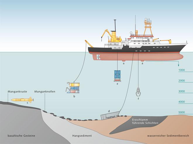 7.6 > Bei der Suche nach Bodenschätzen wird der Meeresgrund mit einer Vielzahl von Geräten erkundet.