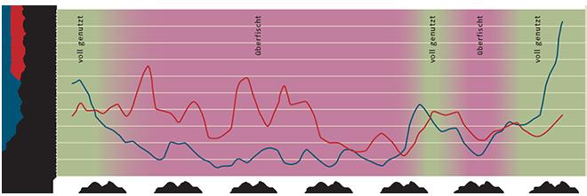 1.8 > Das Beispiel des nordostatlantischen Kabeljaus zeigt, dass ein Fischbestand zusammenbricht, wenn nicht mehr genug Altfische (Laicher) vorhanden sind, die Nachwuchs zeugen.