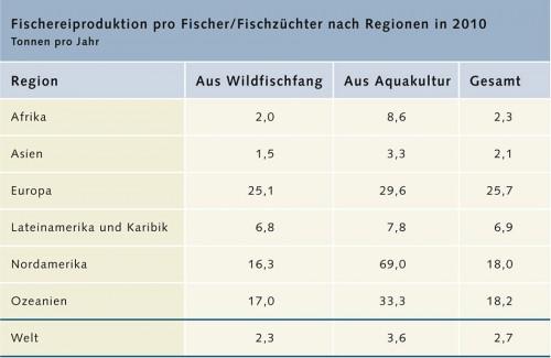 2.4 > Mit der Industrialisierung der Fischerei nimmt die Pro-Kopf-Produktion zu. In Asien ist sie gering, in Europa hingegen hoch. Durch intensive Fütterung und eine Optimierung des Futters ist die Produktivität der Aquakultur wiederum höher als beim Wildfischfang. Die Zahlen für Nordamerika sind wahrscheinlich zu hoch. © nach FAO (2012)
