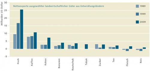 2.6 > Für viele Entwicklungsländer ist der Fischexport  wichtiger als der Handel mit Kaffee und Kakao. © nach FAO (2012)
