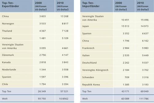 2.5 > Europa, die USA und Japan sind die wichtigsten Importeure von Fisch- und Fischereiprodukten weltweit. China ist wichtigster Exporteur. Dass Norwegen zweitgrößter Exporteur ist, liegt vor allem daran, dass das Land besonders wertvolle Fische wie zum Beispiel Lachs ausführt. © nach FAO (2012)