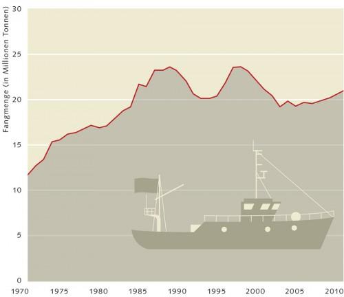 3.8 > Die FAO zählt den Nordwestpazifik zu den Gebieten mit schwankender Fangmenge. © nach FAO (2012)