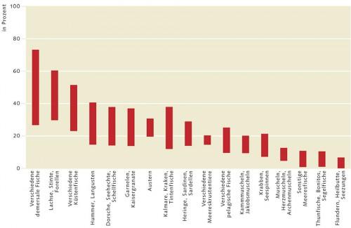 3.27 > Von der IUU-Fischerei sind die Fischgruppen und Meerestiere unterschiedlich stark betroffen. Wie eine Studie zeigt, waren im Zeitraum 2000 bis 2003 besonders am Boden lebende, demersale, Fische für IUU-Fischer interessant. Dargestellt ist der prozentuale Anteil im Vergleich zur legal gefangenen Fischmenge.   © nach Agnew et al. (2009)