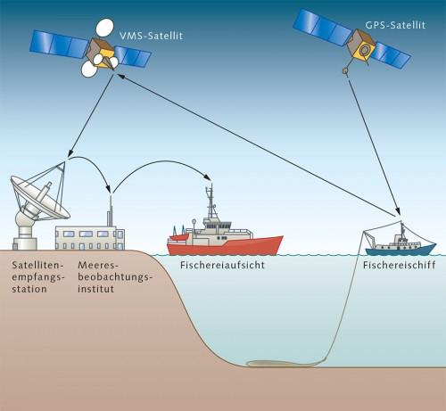3.29 > Fischereischiffe müssen heute eine Blue Box an Bord haben, die Teil eines satellitengestützten Schiffsüberwachungssystems (Vessel Monitoring System, VMS) ist. Die Blue Box sendet regelmäßig die Position des Schiffs an Aufsichtsbehörden. Zusätzlich verfügen Schiffe über GPS-Sender, die die Position und Geschwindigkeit des Schiffs melden.  © maribus