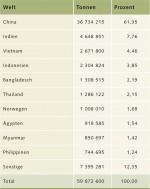 4.2 > Asien ist mit Abstand die wichtigste Aquakulturregion. Dargestellt ist die Höhe der Aquakulturproduktion der Top-Ten-Produzenten weltweit. Nicht berücksichtigt ist die Menge der in Aquakultur gezüchteten Algen und der Aquakulturprodukte, die nicht als Lebensmittel verwendet werden. © nach FAO (2012)