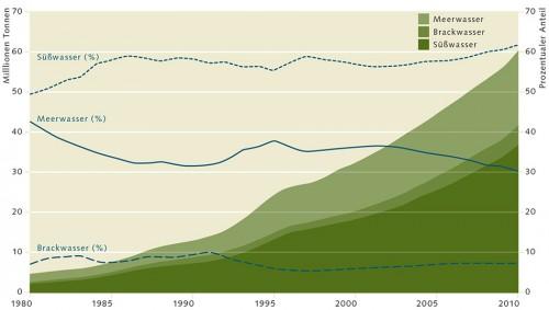 4.3 > Meerwasser, Brackwasser und Süßwasser – in allen Sparten ist die Aquakultur- Produktion in den vergangenen 30 Jahren stark gestiegen. © nach FAO (2012)