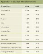 4.4 > Weltweit betrachtet ist der Karpfen der wichtigste Fisch der Aquakultur. © nach Hall et al. (2011), FAO Fishstat
