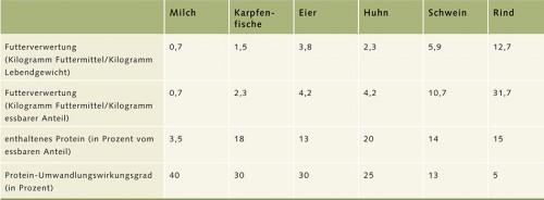 4.5 > Fische setzen Futter wesentlich besser in Körpermasse um als Vögel oder Säugetiere. Pro Kilogramm Futter liefern Fische deutlich mehr Masse. © nach Smil (2001) und Hall et al. (2011)